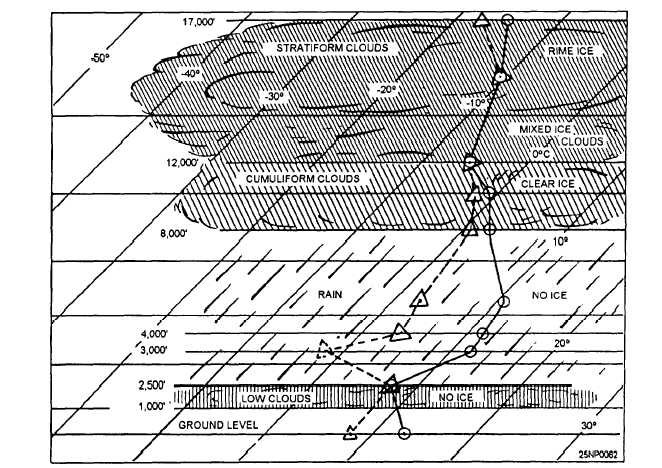 Icing Forecasts Using The 8d Method