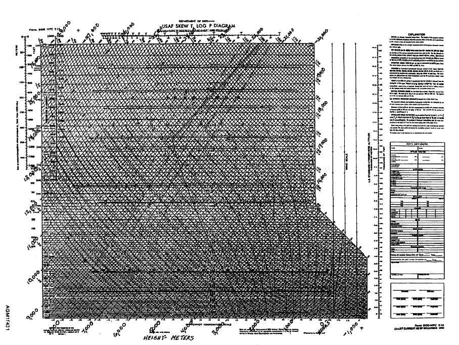 Figure 4 31labeling The Skew T Log P Diagram For The Pressure