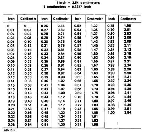 Centimeters to Inches Conversion Table http://meteorologytraining.tpub.com/14269/css/14269_200.htm