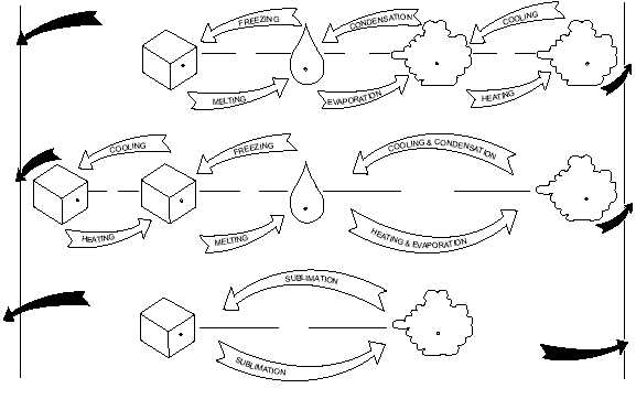 liquid to gas and vice versa